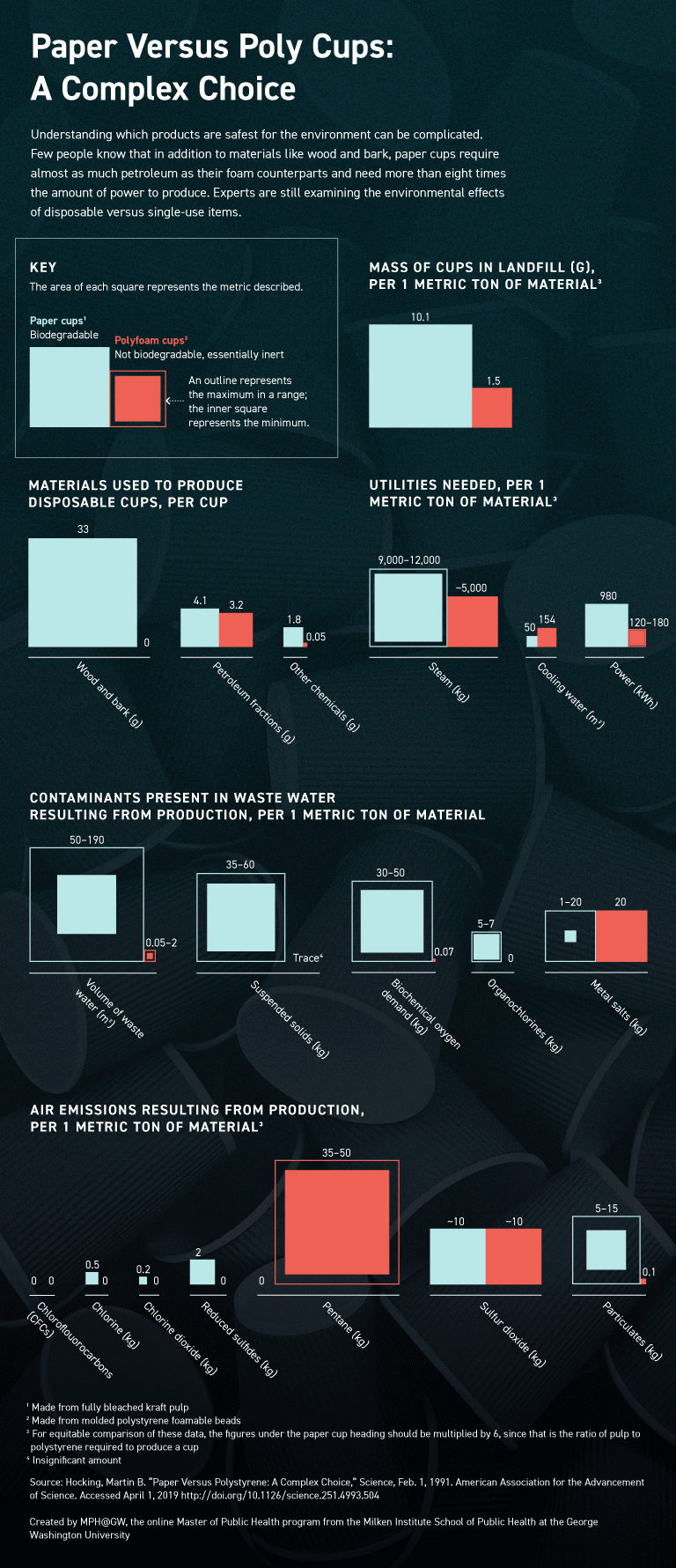 Chart comparing the amount of raw materials, utilities, and water and air emissions from disposable cup production.