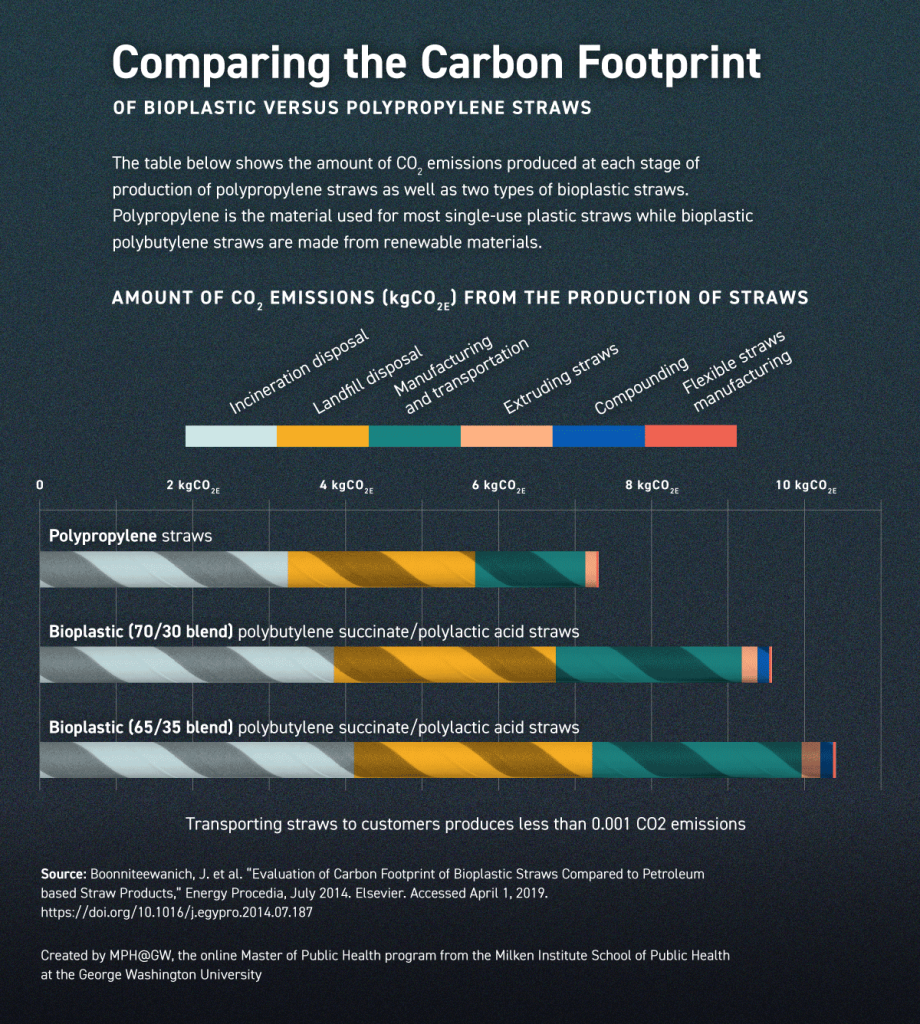 Chart comparing the amount of CO2 emission (kgCO2e) from the production of different types of straws
