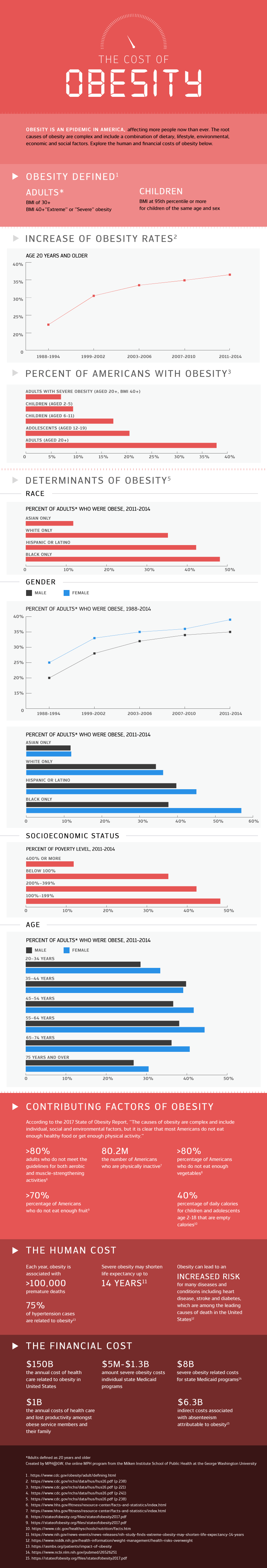 Bar charts and line graphs showing the cost of obesity in the U.S..