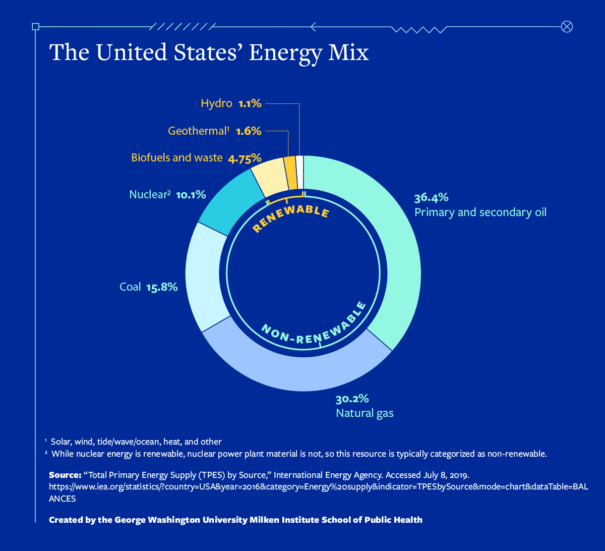 The United States' energy mix comparing renewable and non-renewable energy sources.