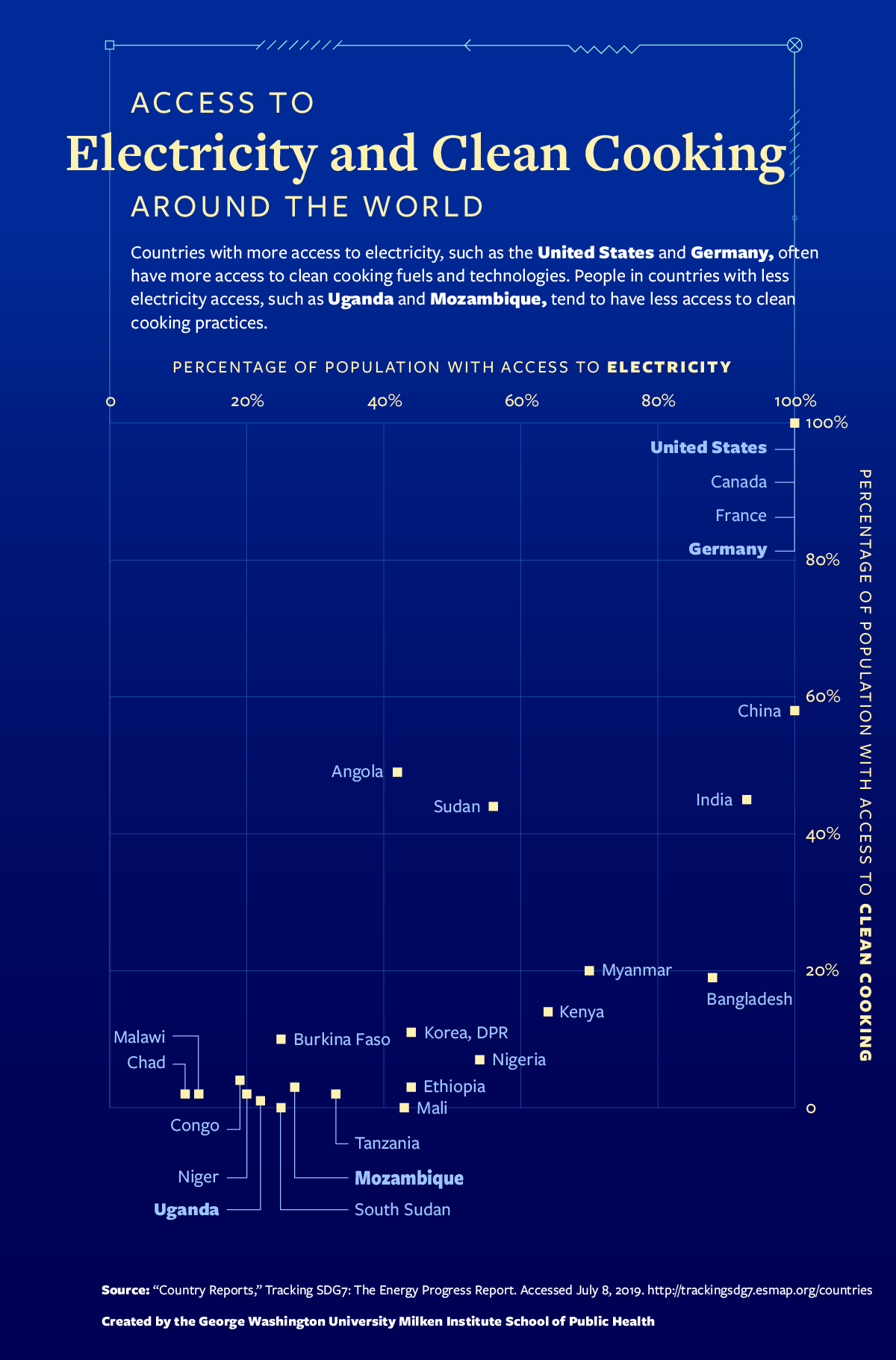 A scatterplot comparing electricity access and clean cooking access in the United States, Canada, France, Germany and 20 high-impact countries.