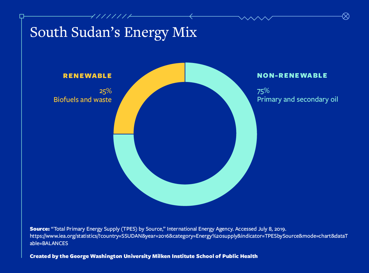 South Sudan's energy mix comparing renewable and non-renewable energy sources.