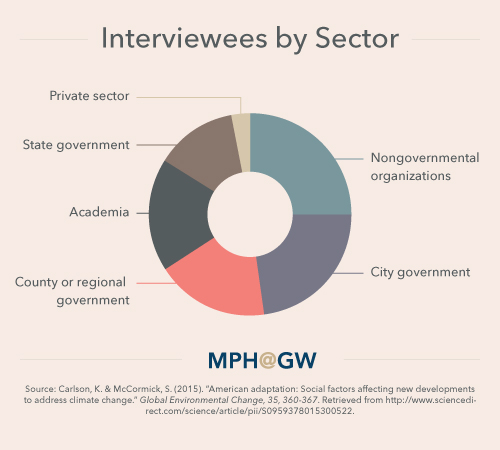 Pie chart showing the breakdown of interviewees by sector.