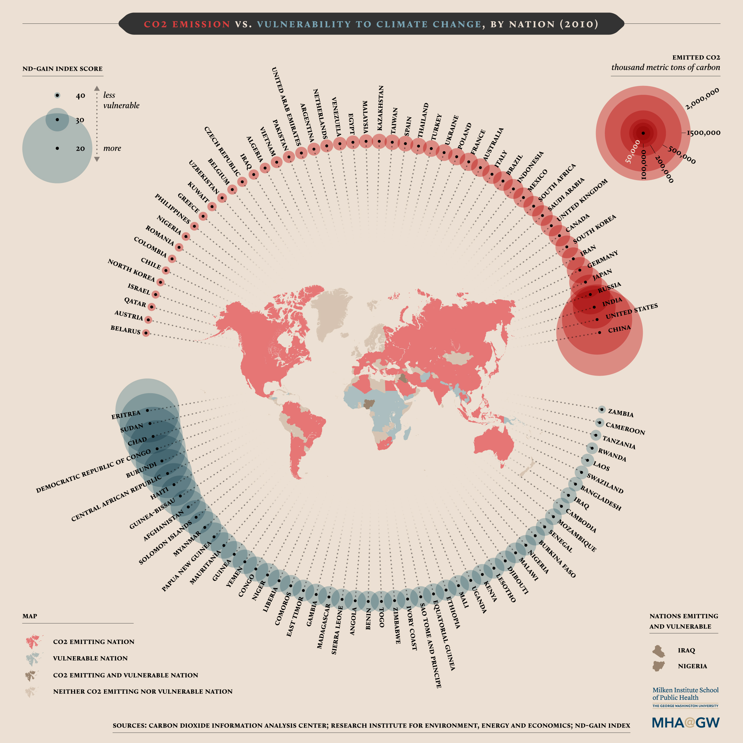 Data visualization showing the CO2 emission vs vulnerability to climate change by nation.