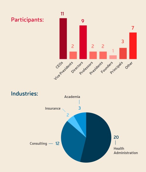 Bar chart and pie chart showing breakdowns of participants and industries.