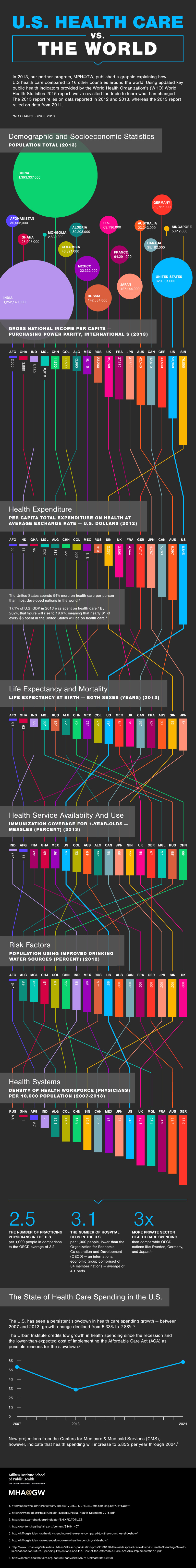 Data visualization showing how U.S. health care compares to 16 other countries around the world.