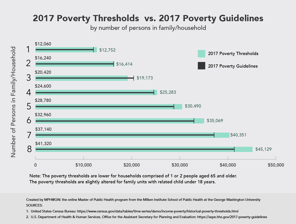 Bar chart showing the 2017 poverty thresholds and poverty guidelines.