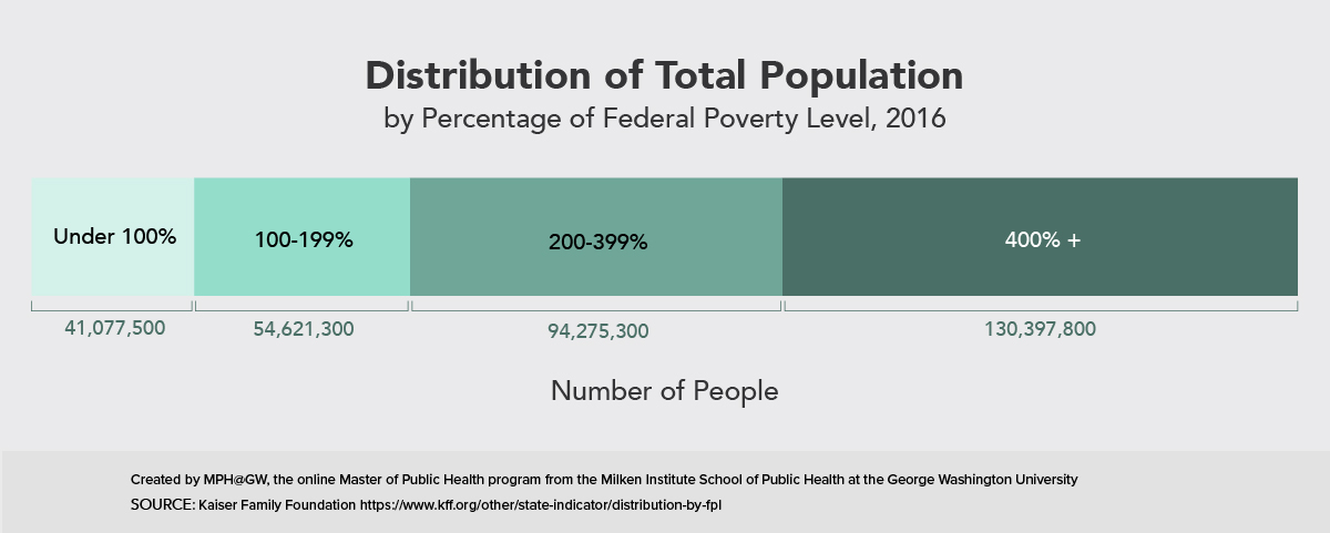 Stacked bar chart showing the distribution of the total population by the federal poverty level.