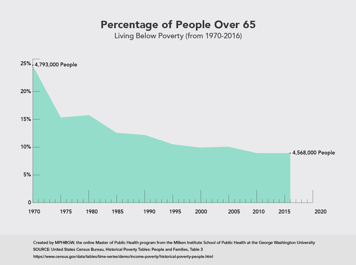 Area graph showing the percentage of people over 65 living below poverty.