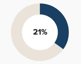 21 percent male