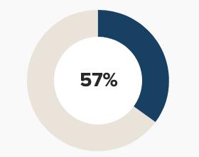 57 percent historically underrepresented