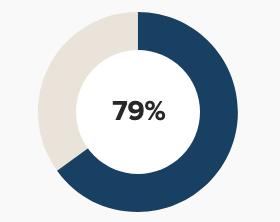 79 percent female