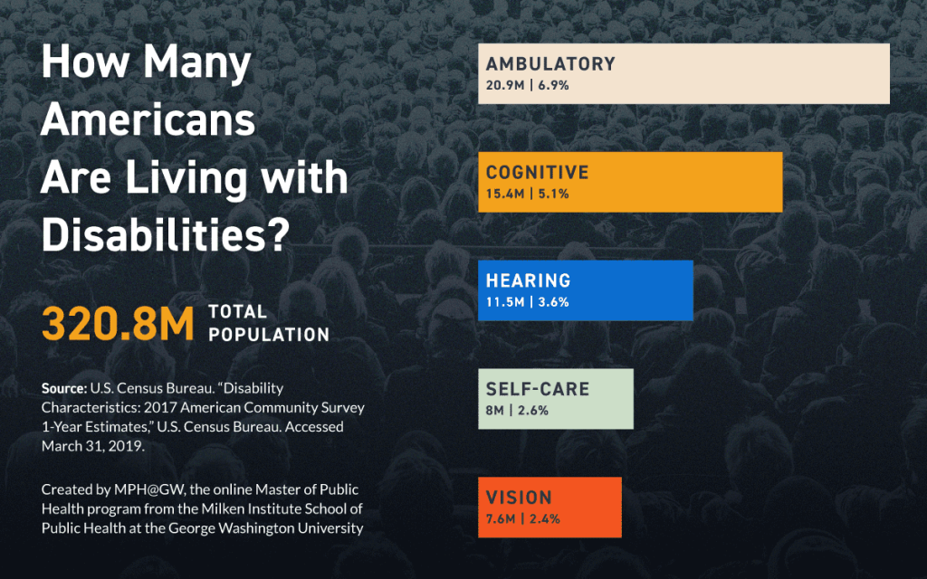 Chart comparing the number and percent of Americans living with disabilities.