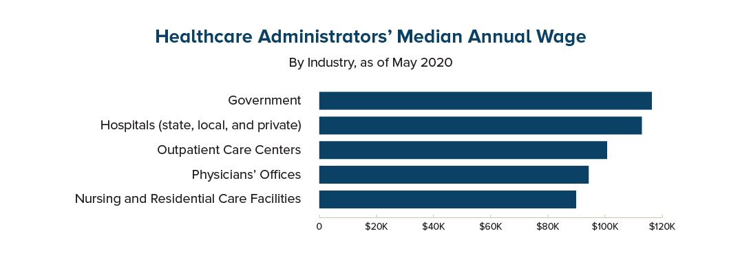 Median annual wage of healthcare administrators, May 2020